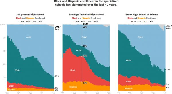 Black and Hispanic enrollment in the specialized schools has plummeted over the last 40 years.
