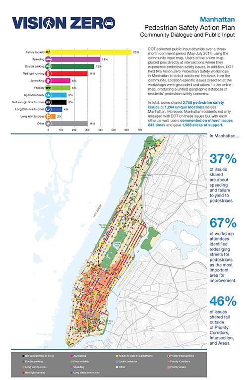DOT and NYPD Release Vision Zero Borough Pedestrian Safety ...